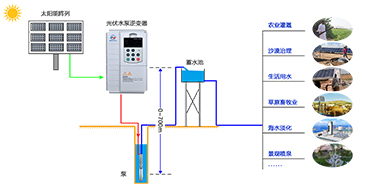 光伏水泵系统